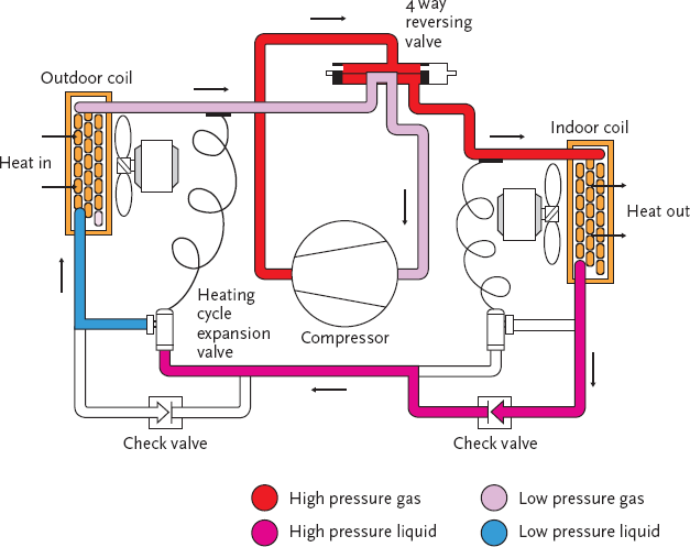 Module 4 Heat Pump Technology Cibse Journal