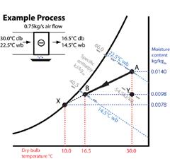 Module 9 The Basic Psychrometric Processes Cibse Journal