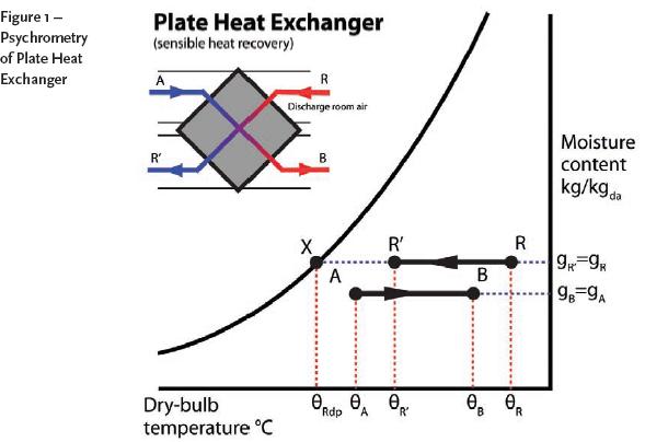 Module 11: The psychrometrics of HVAC sub-systems – CIBSE