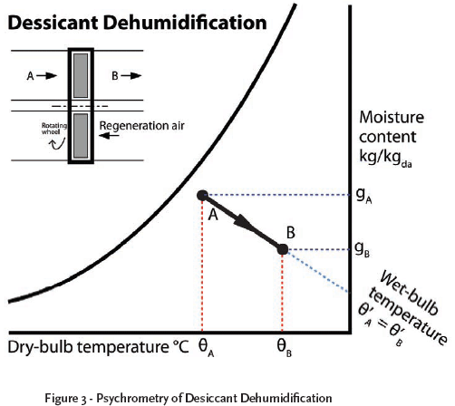 Figure 3 : Psychrometry Of Desiccant Dehumidification