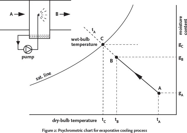 Evaporative Cooling Chart : Module evaporative cooling enhancement on air cooled