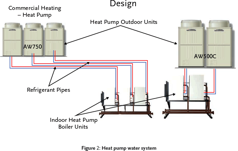 Module 20 renewable and efficient heating cibse journal Most efficient heating systems