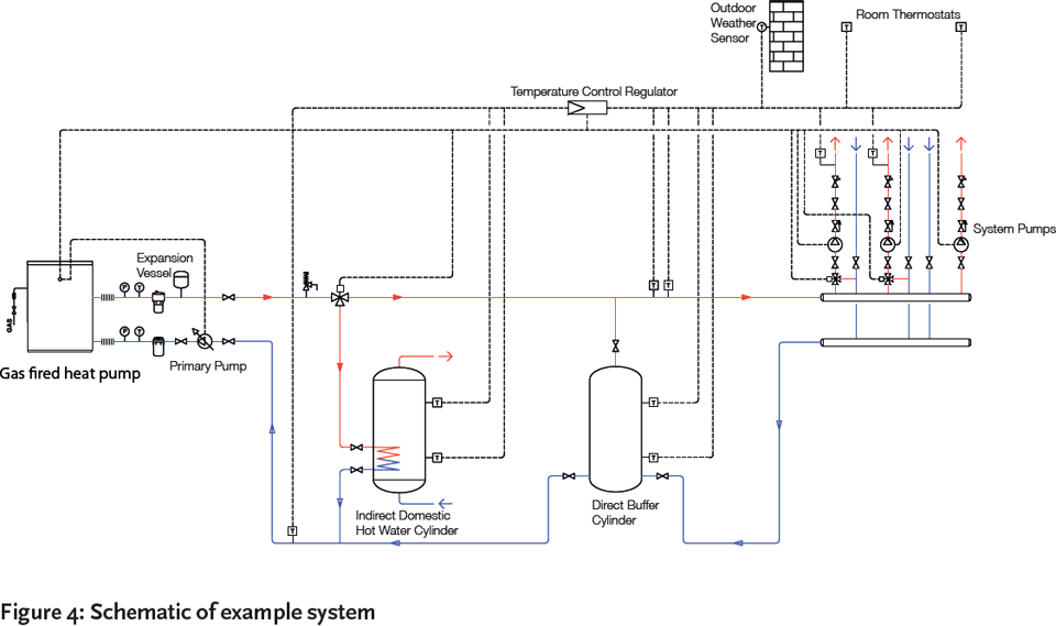 Module 21: Gas-absorption heat pumps – CIBSE Journal on