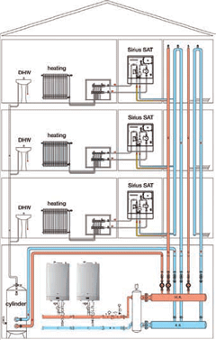 Module 26 Heat Interface Units Cibse Journal