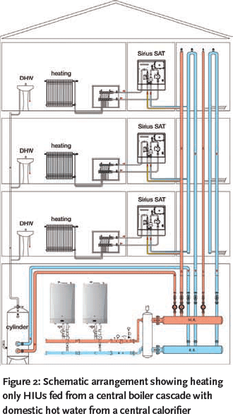 Module 26 Heat Interface Units Cibse Journal