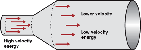 Module 31: Airflow pressure drop in HVAC ductwork – CIBSE Journal