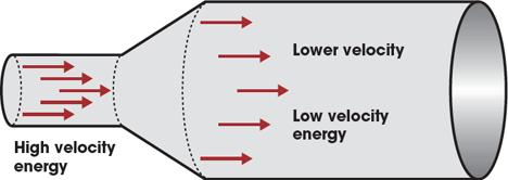 pressure temperature and velocity relationship