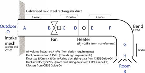 Module 33 Designing Ducted Air System Pressure Drops For Low Carbon Operation Cibse Journal