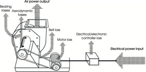 Module 34: Matching the fan to the ventilation system – CIBSE Journal