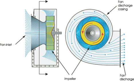 Module 35 Fans For Ducted Ventilation Systems Cibse Journal