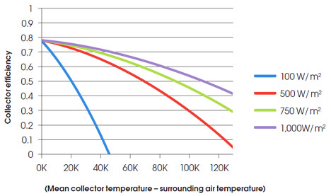 Module 40 Solar Thermal Continues To Rise Cibse Journal