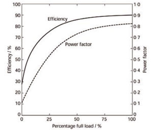Module 41 Power Quality For Building Electrical Supplies