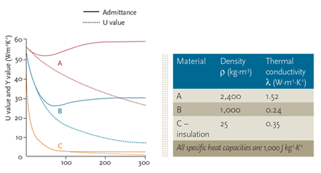 Module 48: Simple thermal analysis for buildings – CIBSE Journal