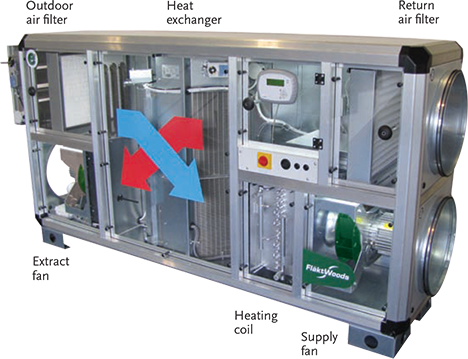 Module 49 Saving Energy Through Simple Hvac Heat Recovery