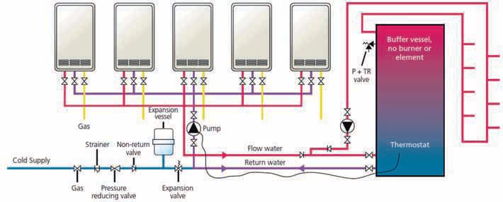 Module 50 Continuous Flow Direct Water Heating For
