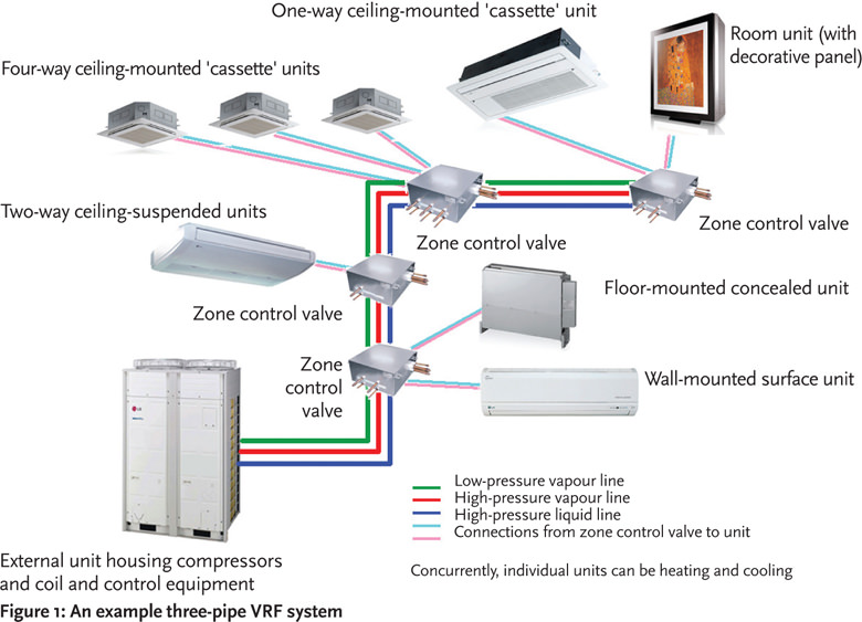 Module 51 Air Source Vrf Systems For Flexible Room