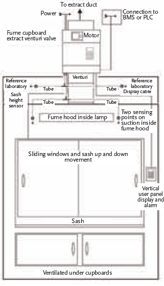 module 57 providing safe fume cupboards while moderating energy rh cibsejournal com Fume Hood Drawing Front Dual Fume Hood Sashes