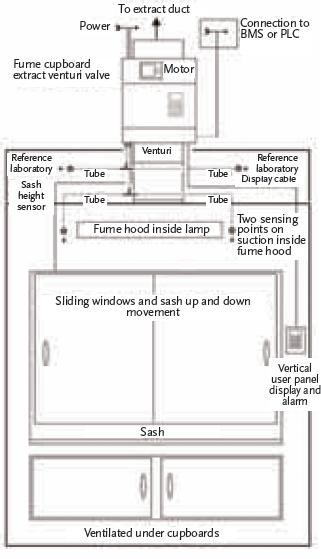 module 57 providing safe fume cupboards while moderating energy rh cibsejournal com Fume Hood Components fume hood manual pdf