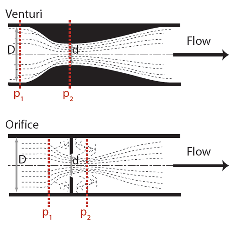 Module 61: Continuous airflow measurement in ventilation and air