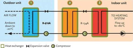 Module 62: Evolving VRV beyond comfort conditioning – CIBSE Journal