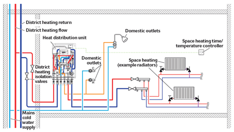 Module 73 integrating low carbon heat sources into heat networks radiator systems may need to be larger to give the same output as at the traditional flowreturn temperatures of 82c71c at the reduced flow temperatures ccuart Images