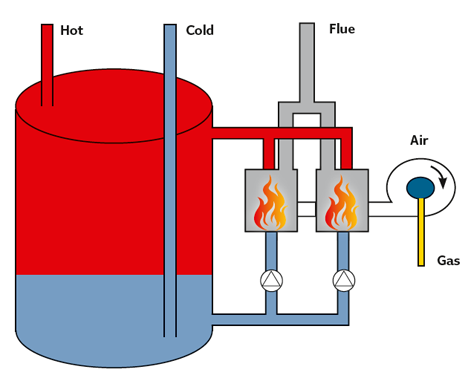 Module 74: Direct-fired storage water heaters for hot water ...