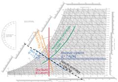 plotting-psychrometric-properties(240x167)