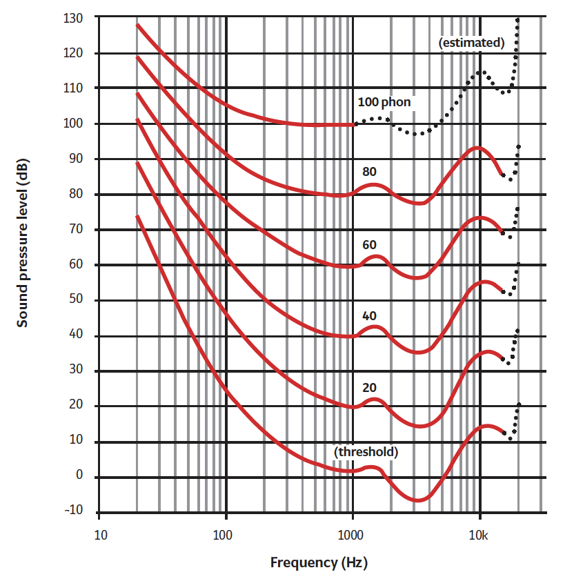 Module 93: Assessing and improving the acoustic performance