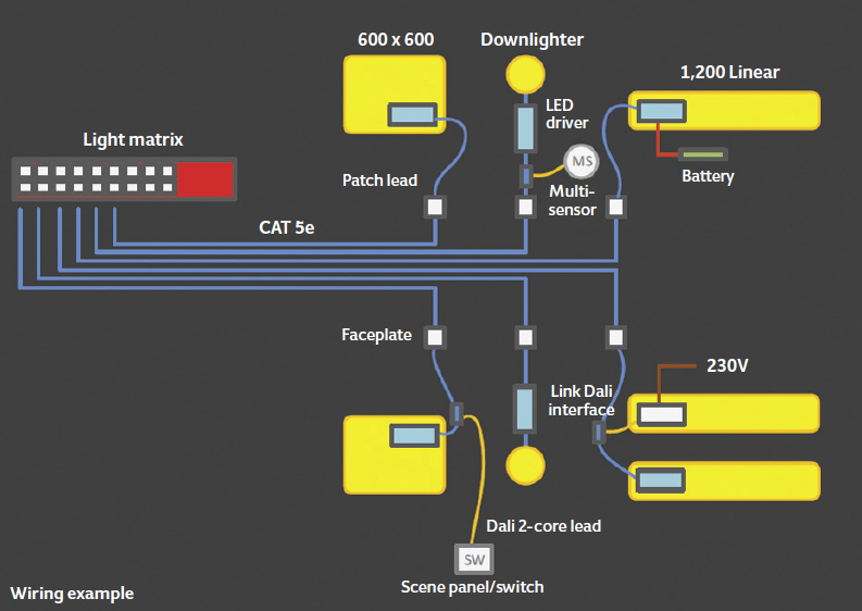 taking approaches to power ethernet in lighting cibse journal