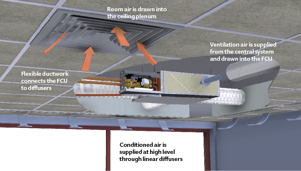 figure 1: example of fan coil unit installed in ceiling void, supplying  linear diffusers and drawing room air through ceiling plenum, as well as  ventilation