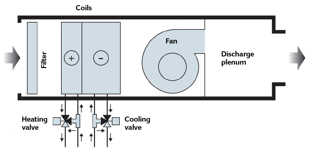 Module 101: The evolution of fan coils for efficient