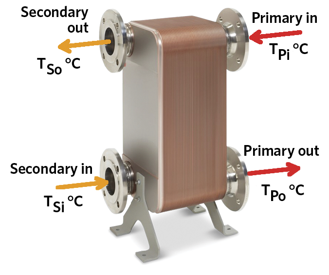 Module 108: Applying plate heat exchangers to integrate high ...
