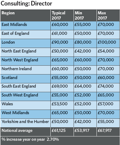 Building Services Salary Survey 2017 Cibse Journal