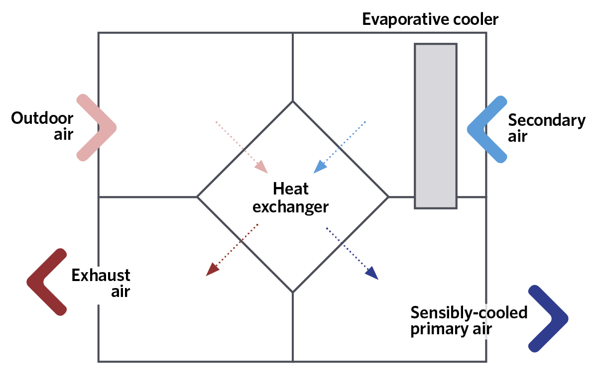 Module 109 Evaporative Cooling For Building Environmental Systems Swamp Cooler Air Conditioner Wiring Diagram Figure 5 Schematic Of A Simple Example Indirect