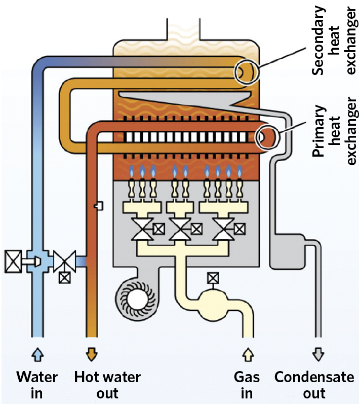 Module 110: Meeting the growing demand for domestic hot water with ...