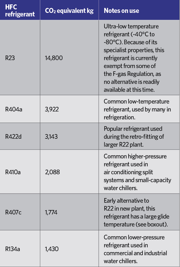Module 112: The application of alternative refrigerants to