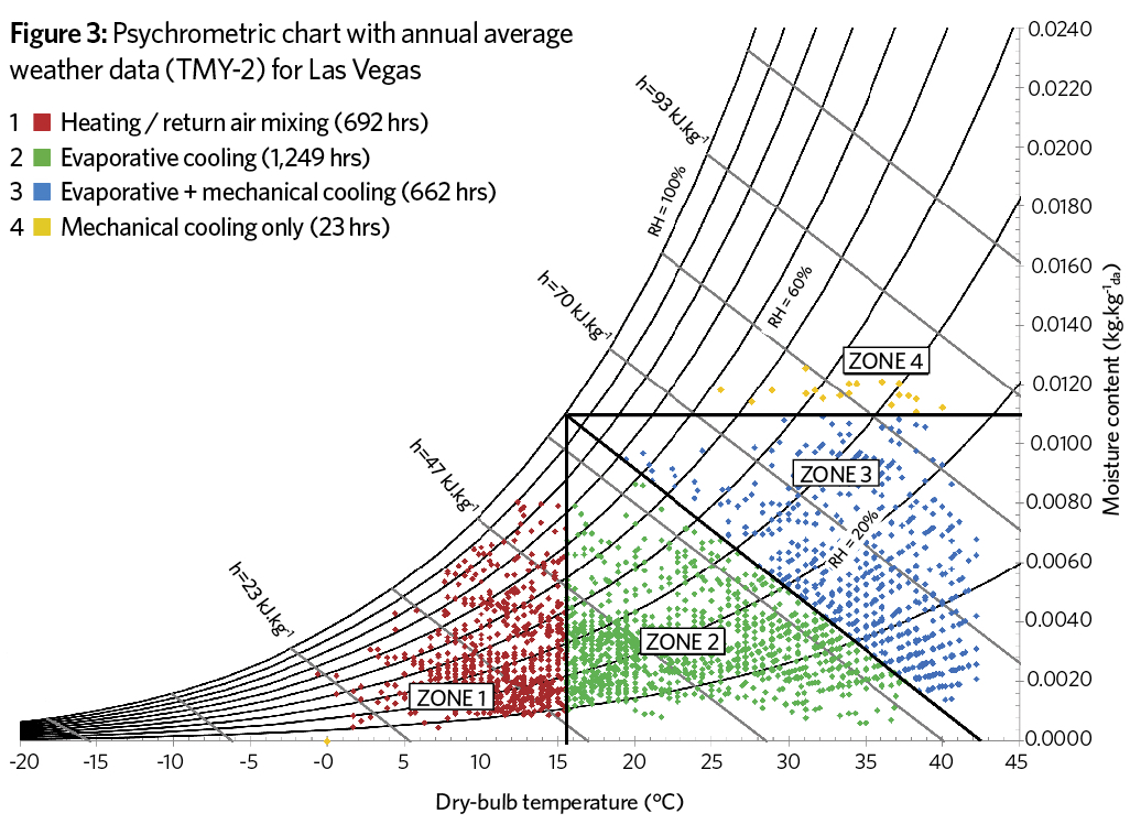 Making the case for evaporative cooling – CIBSE Journal