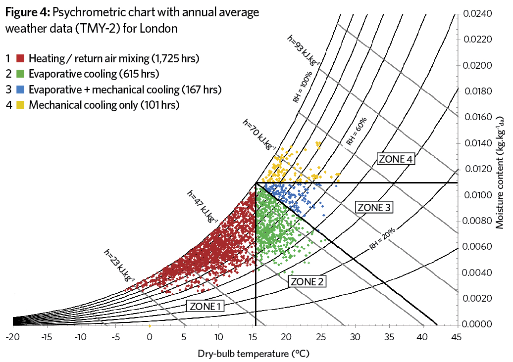 Evaporative Cooling Chart : Making the case for evaporative cooling cibse journal