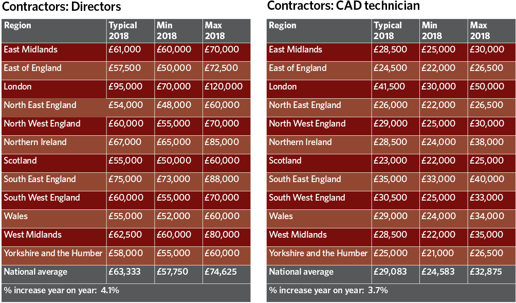 Salary Survey Findings Revealed Cibse Journal