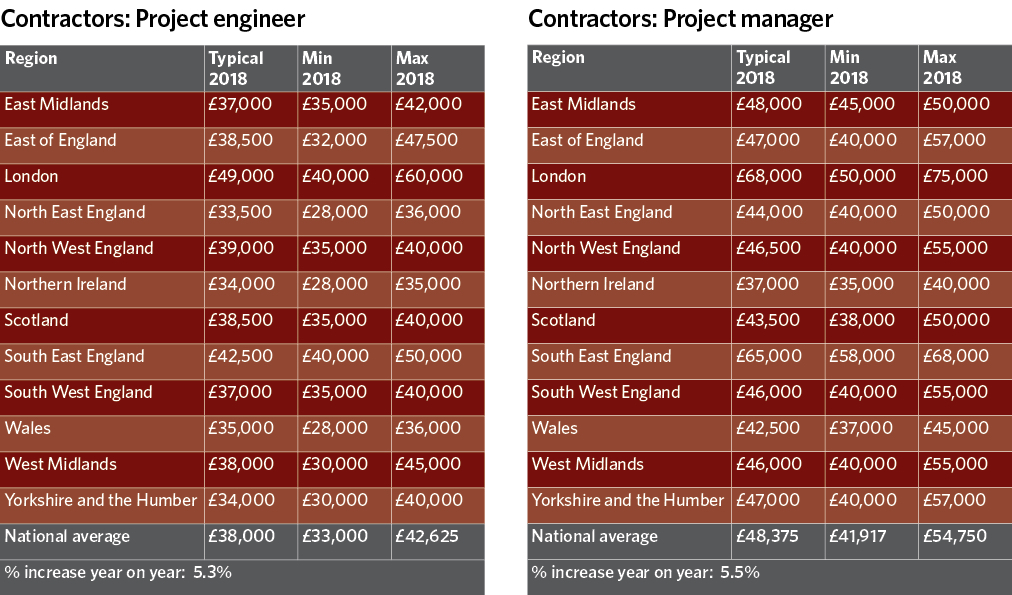 Salary survey findings revealed – CIBSE Journal
