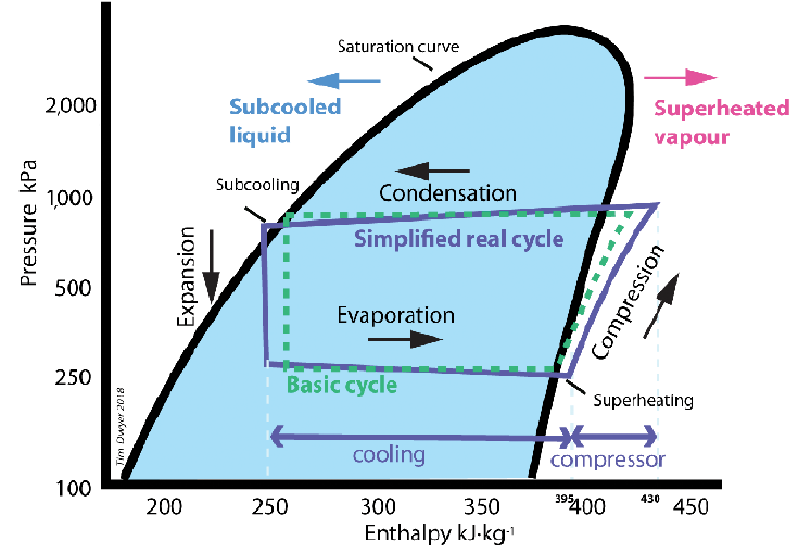 figure 1: a refrigeration cycle plotted on a mollier diagram for a typical  synthetic refrigerant