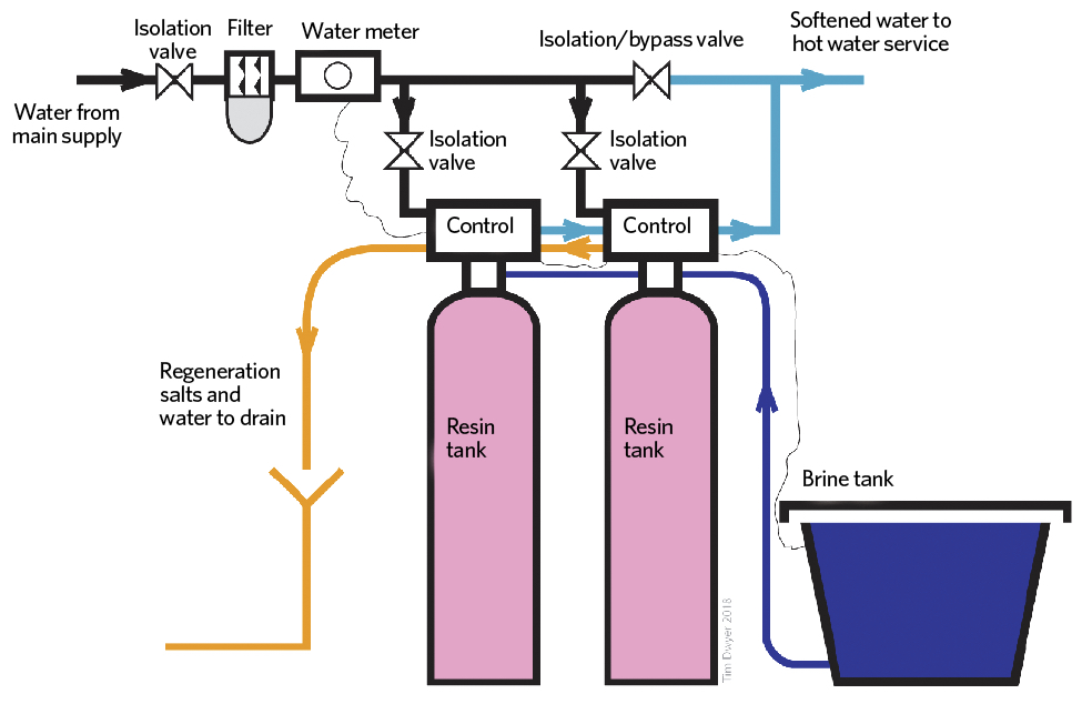 Module 127: Reduction and prevention of limescale in