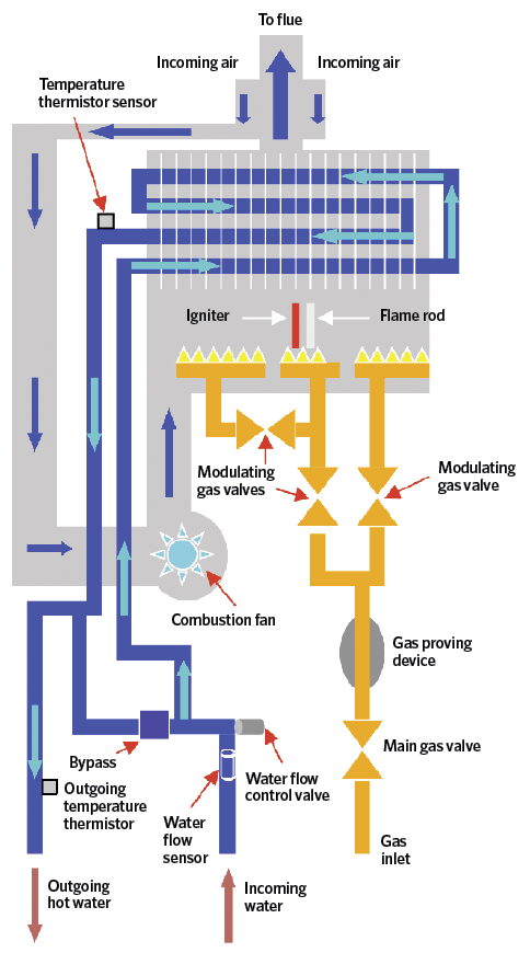 figure 2: the functional components of a continuous flow gas hot-water  heater (source: rinnai uk)