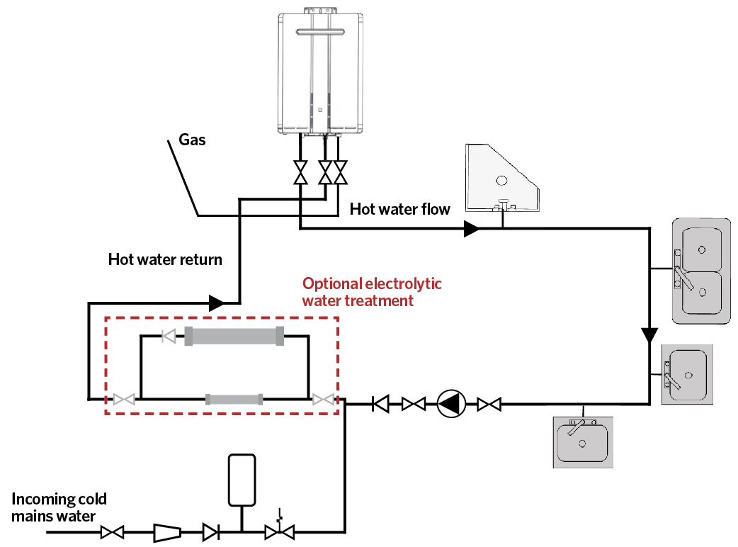 Module 131 Continuous Flow Hot Water Systems In Commercial And Piping Diagram Recirculating Cibse Journal September 2018 Cpd Domestic Figure 3