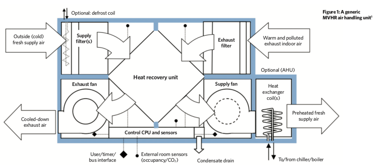 Module 141: MVHR for energy-efficient ventilation and summer cooling