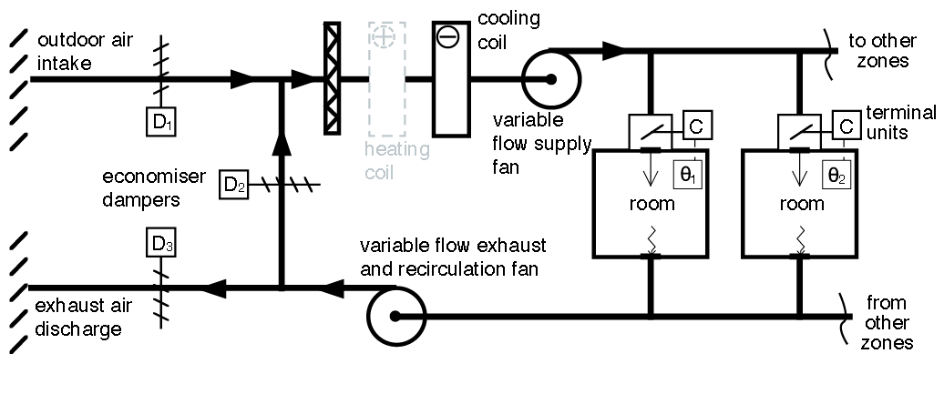 module 143  variable air volume  vav  air conditioning matures  adapts and flourishes  u2013 cibse