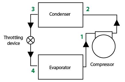 Refrigerants: Designing to minimise leakage