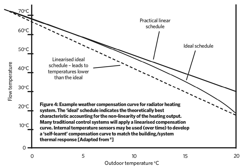 Module 149: Effective control for condensing gas boiler