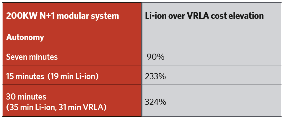 Battery technology in UPS systems – VRLA v Li-ion – CIBSE