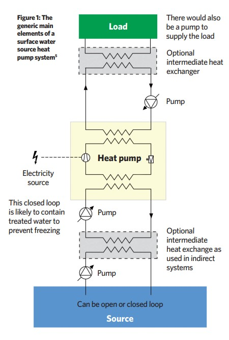 Module 158 Ensuring Robust Selection And Design Of Surface Water Source Heat Pump Systems Cibse Journal